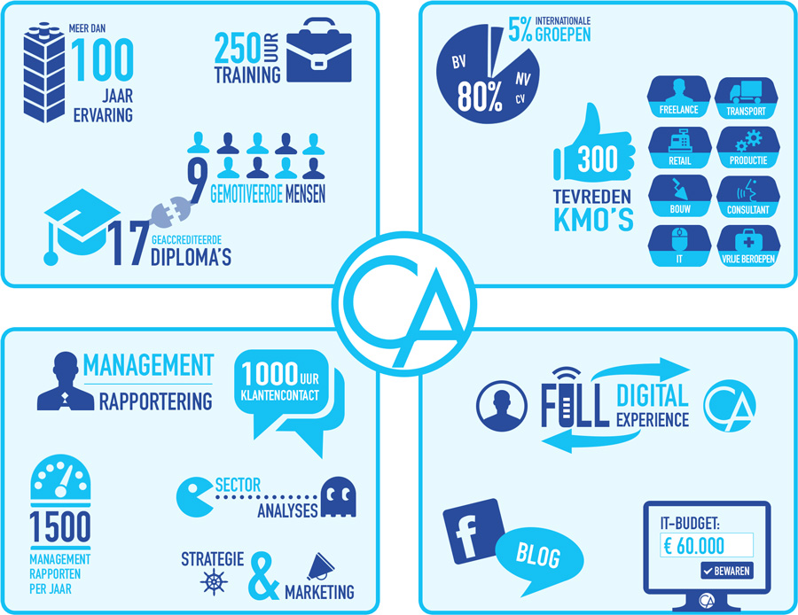 Infographic Cannaerts Accountants